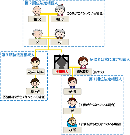 法定相続人の範囲と順位のイメージ