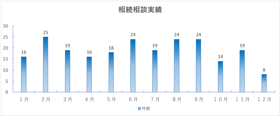 2017年相続相談実績グラフ