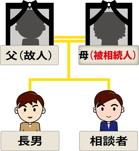代償分割解決事例の家系図イメージ